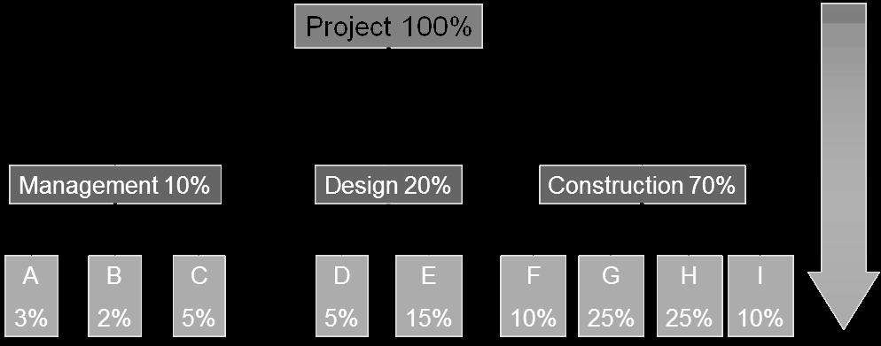 Finanční plánování - Top-down