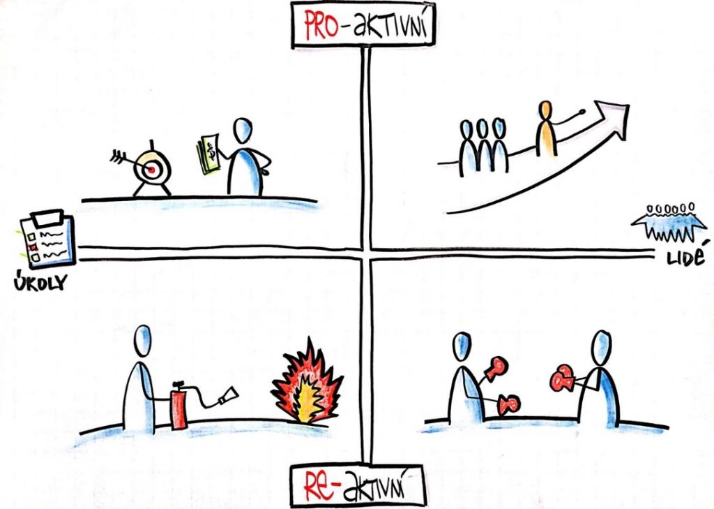 Proaktivní versus reaktivní styl projektového řízení