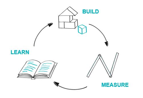 cyklus build measure learn