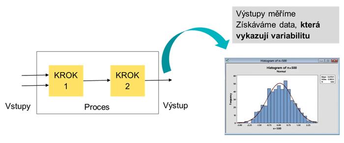Ilustrace procesu a histogram – základní graf, který zobrazuje variabilitu dat naměřených na procesu