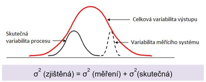 Celkovou variabilitu výstupu (zjištěnou variabilitu) ovlivňuje skutečná variabilita procesu i variabilita měřícího systému