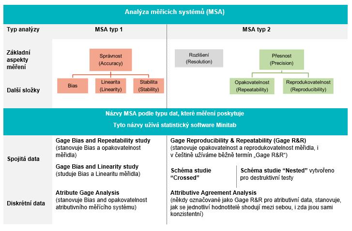 Analýza systému měření (MSA) - schéma základních pojmů (přesnost, správnost, rozlišení), , MSA pro spojitá a diskrétní data
