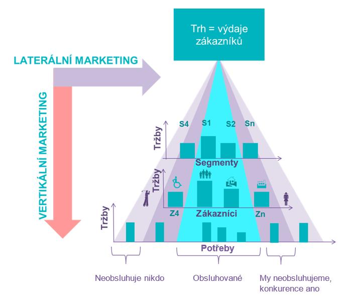 Ilustrace laterálního a vertikálního přístupu k segmentaci trhu. Úrovně: Segmenty, Zákazníci, Potřeby.