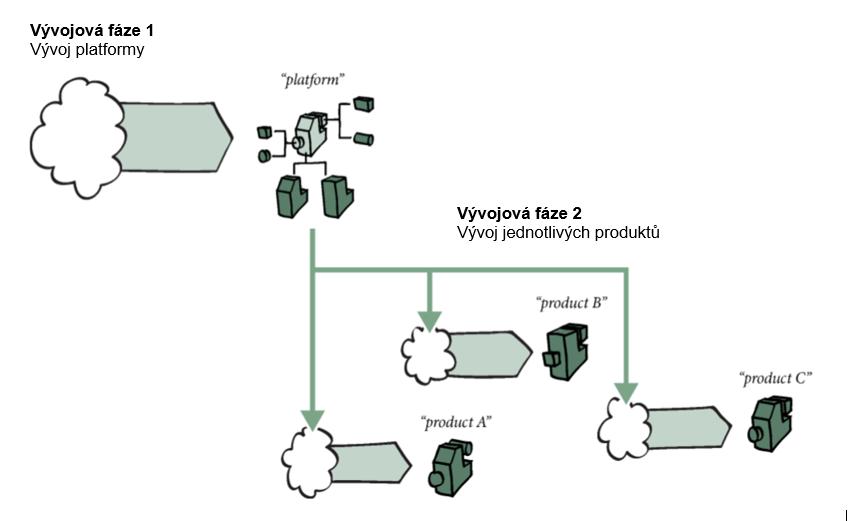 Vývojová fáze 1: Vývoj platformy. Vývojová fáze 2: Vývoj jednotlivých produktů.