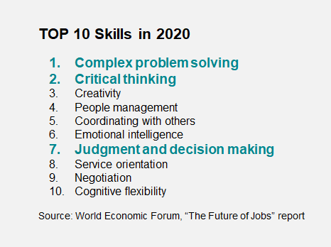 Top 10 Skills in 2020: Complex problem solving (1), Critical thinking (2), Judgment and decision making (7)