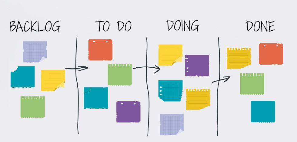 Kanban board - Backlog, To Do, Doing, Done