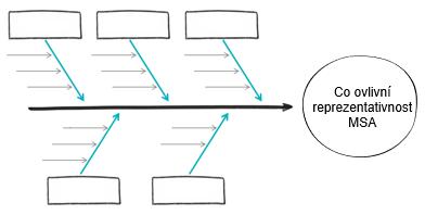 Fishbone diagram (diagram rybí kosti, Ishikawa diagram)