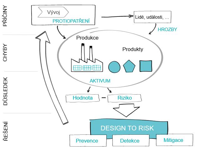 Product Design to Risk je komplexní, systémový a systematický přístup k redukci rizik produktu během vývoje.