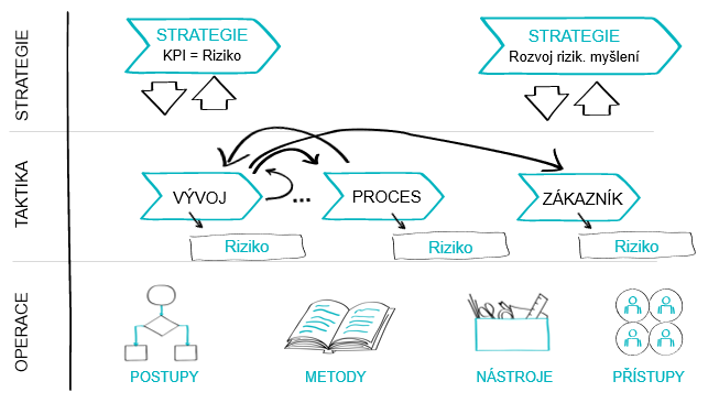 Systémový a systematický přístup k řízení rizik v R&D.