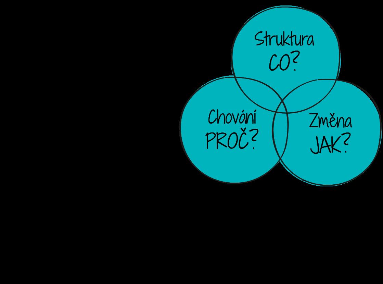 Tři základní otázky, na které odpovídá přístup Product Cost Saving: Co měnit, aby se dosáhlo snížení nákladů? Jaké náklady (chování) redukovat? Jak provádět změny pro dosažení úspor?