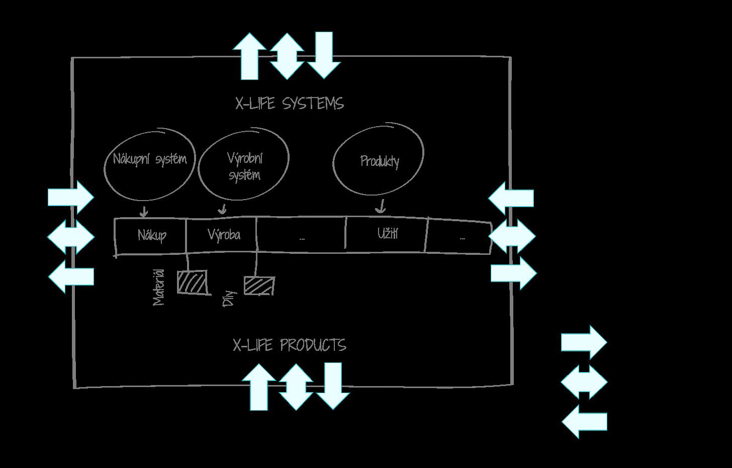 Změna vlastnictví nákladů uvnitř životního cyklu výrobku a mezi firmou a externími subjekty