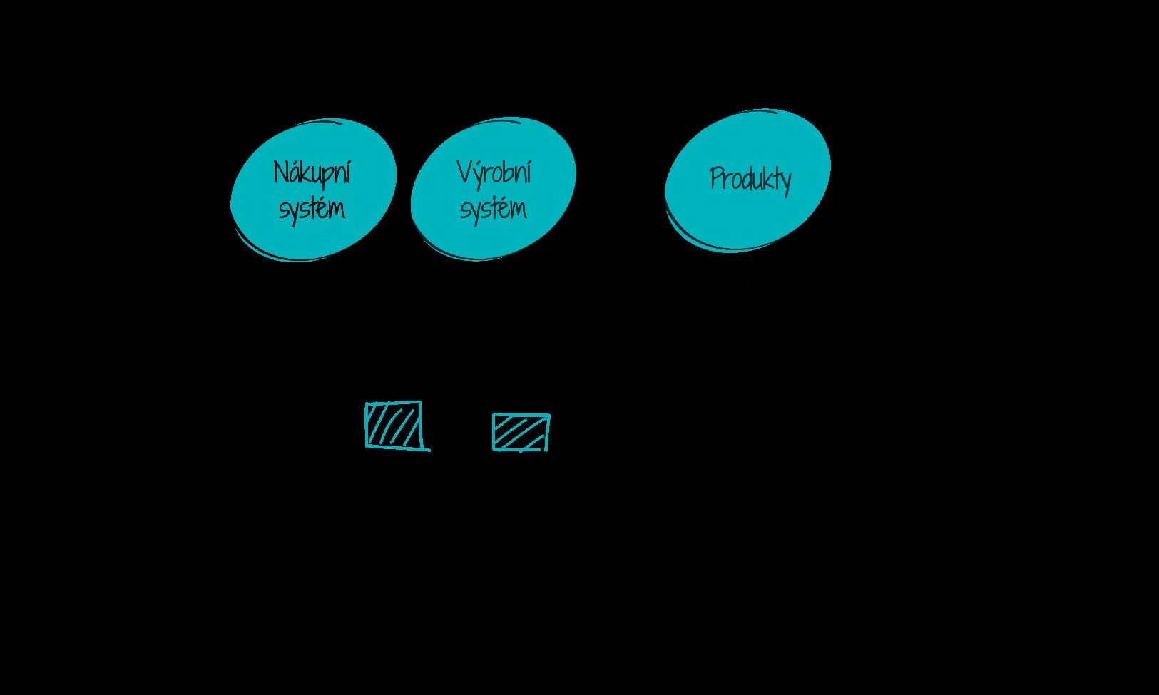 Life systémy a Life produkty v rámci hodnotového řetězce produktu.