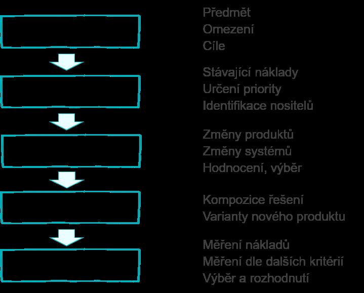 Systematický postup při snižování nákladů: Definování, Měření, Generování, Kompozice, Validace
