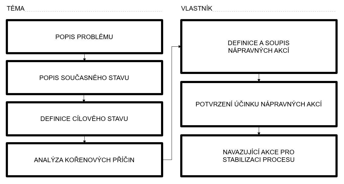 A3 struktura dokumentu: popis problému, popis současného stavu, definice cílového stavu, analýza kořenových příčin, definice a soupis nápravných akcí, potvrzení účinku nápravných akcí, navazující akce pro stabilizaci procesu
