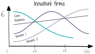 Inovativní firma - core business a křivky jednotlivých inovací - graf tržby v čase