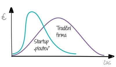 "Tradiční firma vs. Startup ""ploutev"" - graf tržby v čase"